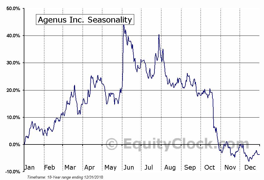 Agenus Inc. (NASD:AGEN) Seasonal Chart