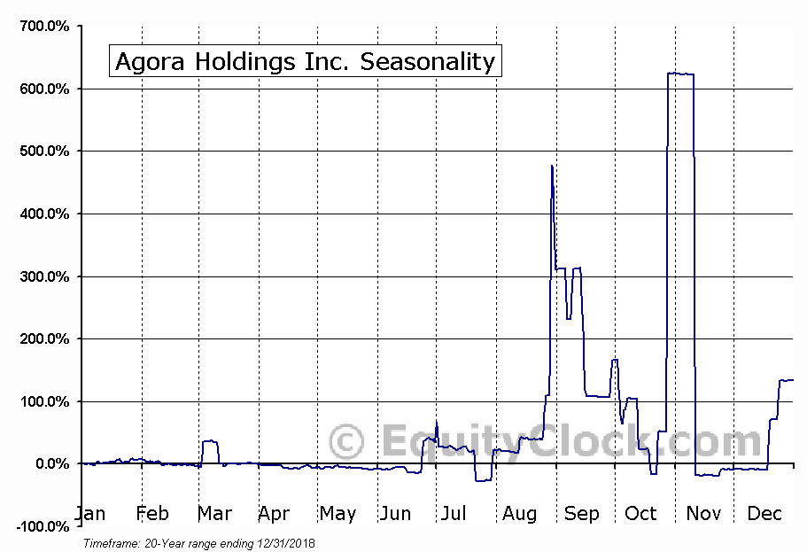 Agora Holdings Inc. (OTCMKT:AGHI) Seasonal Chart