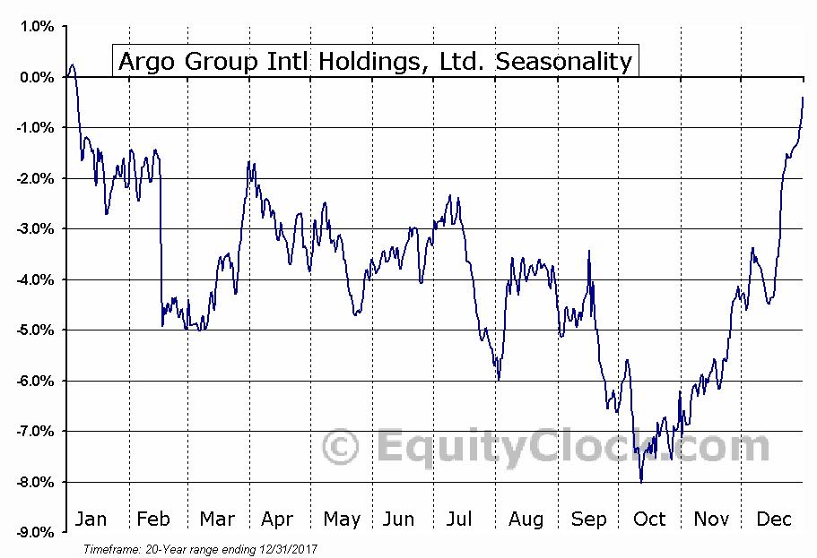 Argo Group Intl Holdings, Ltd. (NASD:AGII) Seasonal Chart