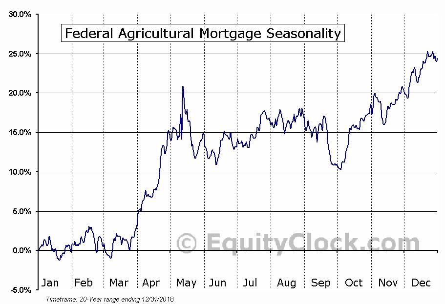 Federal Agricultural Mortgage (NYSE:AGM) Seasonal Chart
