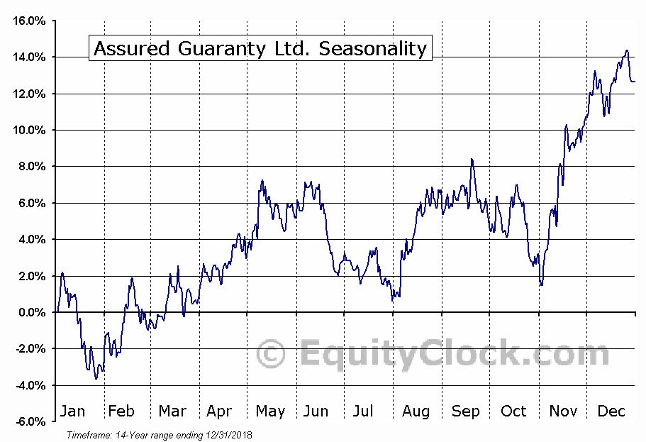Assured Guaranty Ltd. (NYSE:AGO) Seasonal Chart