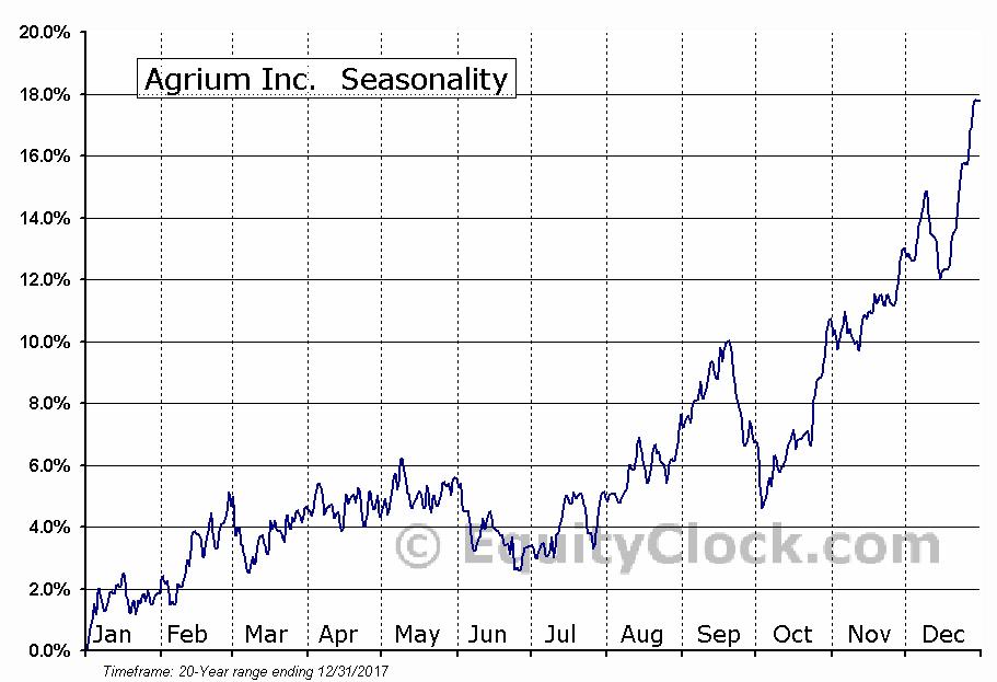 Agrium Inc.  (TSE:AGU) Seasonal Chart