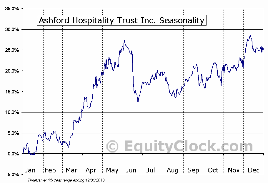 Ashford Hospitality Trust Inc. (NYSE:AHT) Seasonal Chart