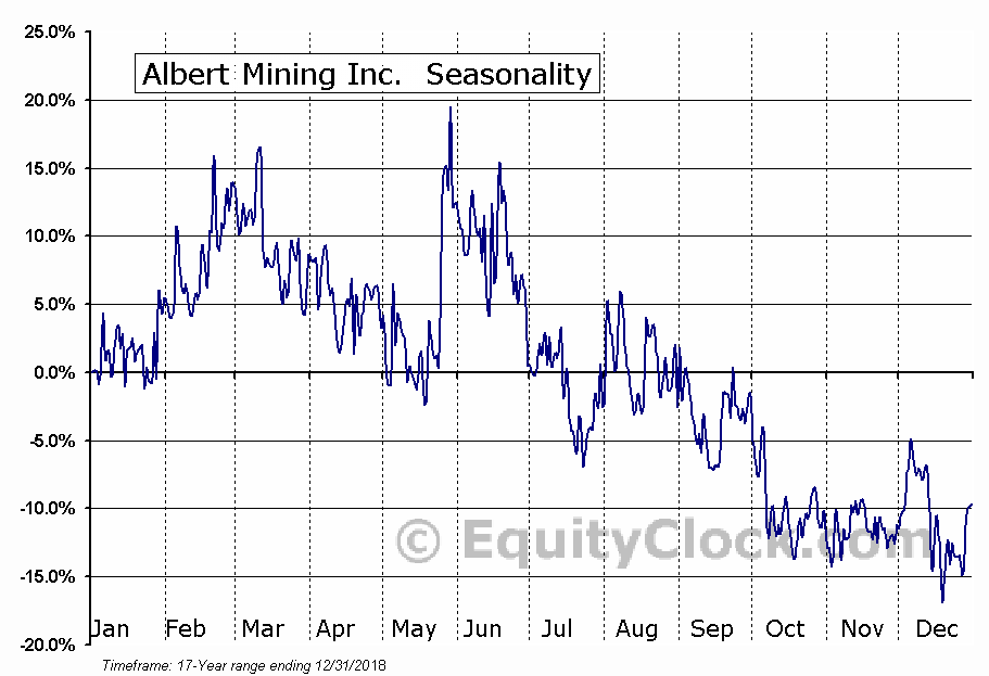 Albert Mining Inc. (TSXV:AIIM) Seasonal Chart