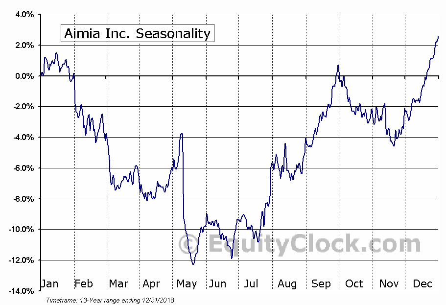 Aimia Inc (TSE:AIM) Seasonal Chart