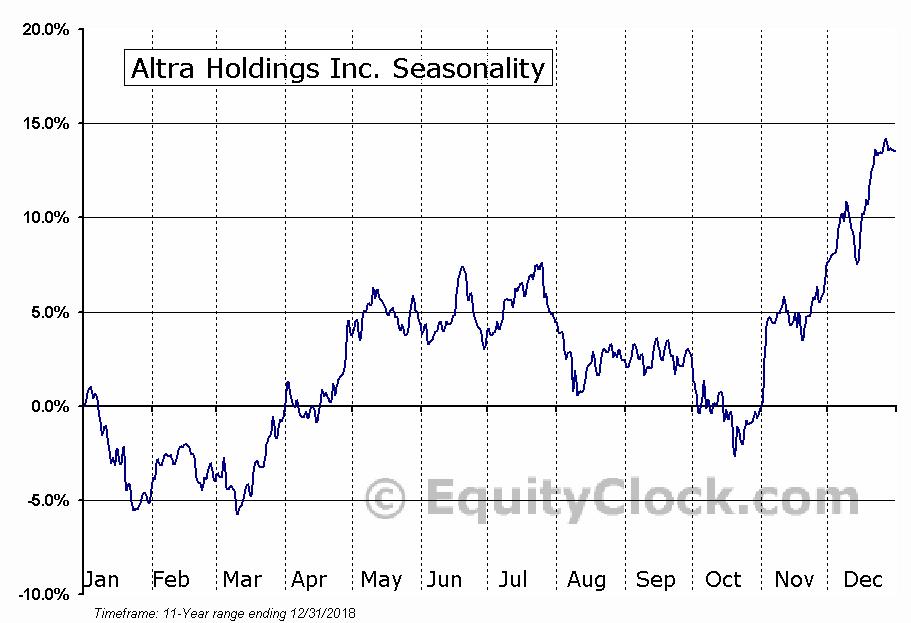 Altra Holdings Inc. (NASD:AIMC) Seasonal Chart