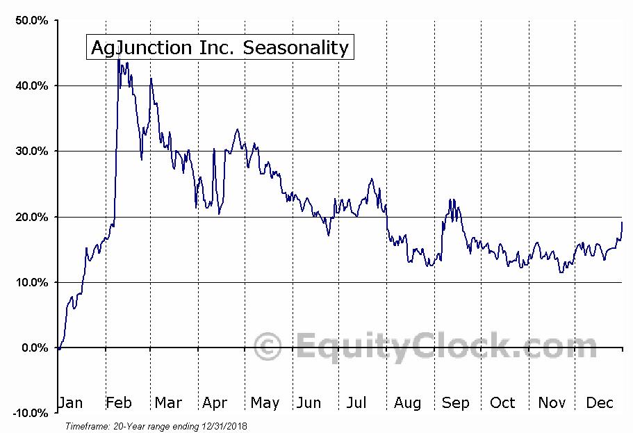AgJunction Inc. (TSE:AJX) Seasonal Chart