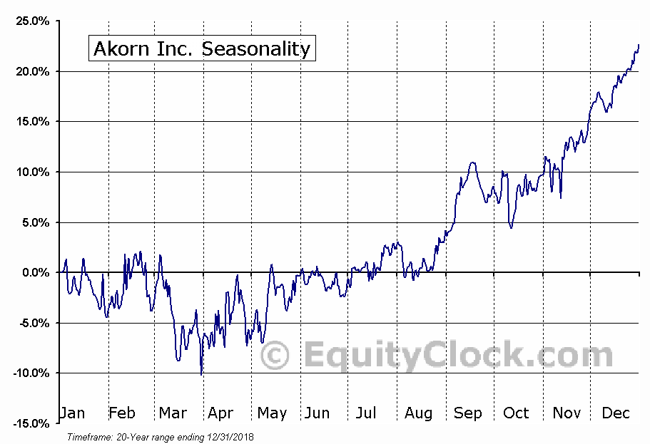 Akorn Inc. (NASD:AKRX) Seasonal Chart