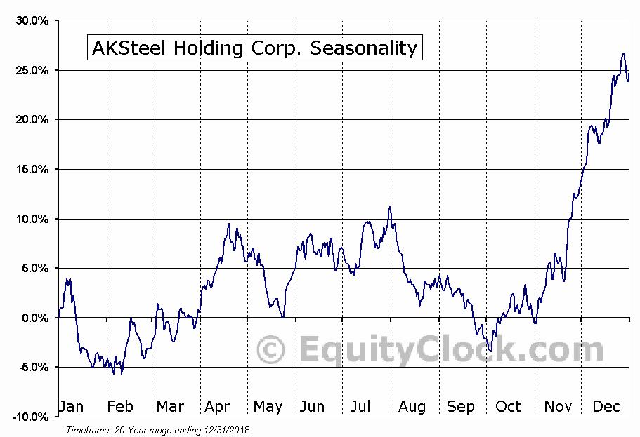 AK Steel Holding Corporation (NYSE:AKS) Seasonal Chart