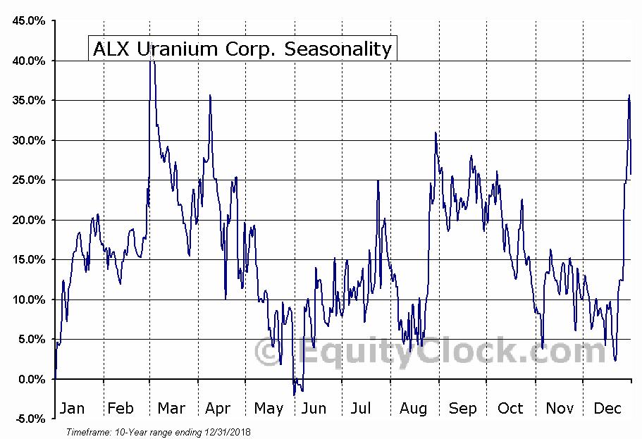 ALX Uranium Corp. (TSXV:AL) Seasonal Chart