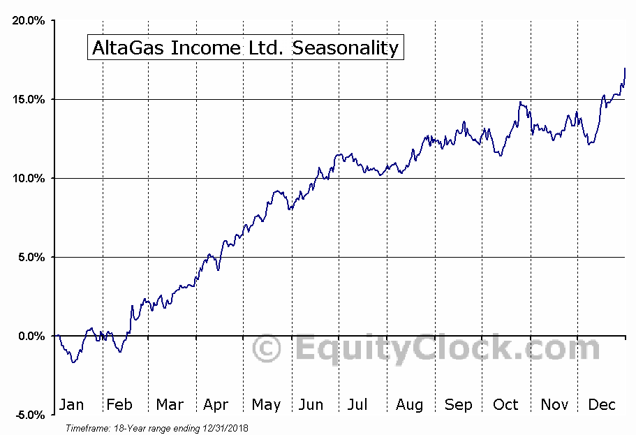 Altagas Ltd (TSE:ALA) Seasonal Chart