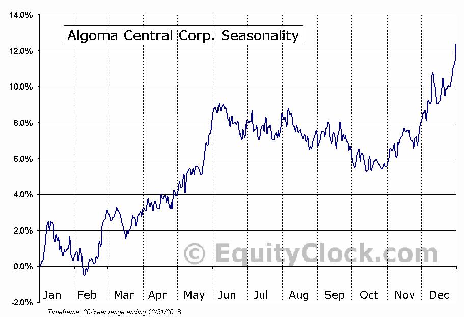 Algoma Central Corp. (TSE:ALC) Seasonal Chart