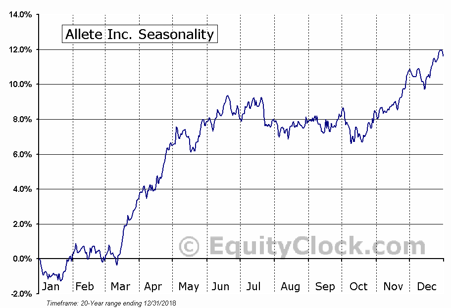 Allete Inc. (NYSE:ALE) Seasonal Chart