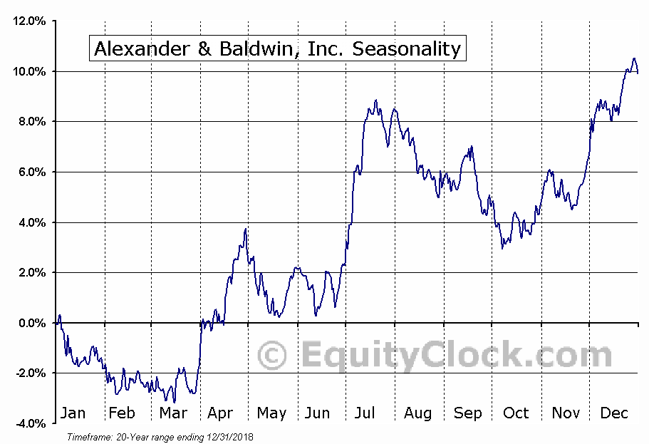 Alexander & Baldwin, Inc. (NYSE:ALEX) Seasonal Chart