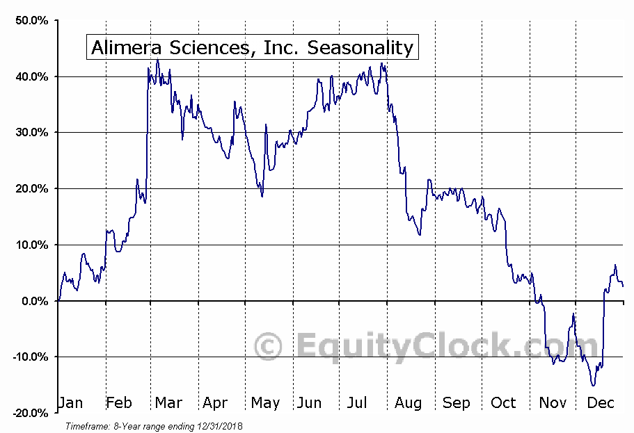 Alimera Sciences, Inc. (NASD:ALIM) Seasonal Chart