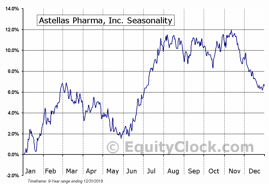 Astellas Pharma, Inc. (OTCMKT:ALPMY) Seasonal Chart
