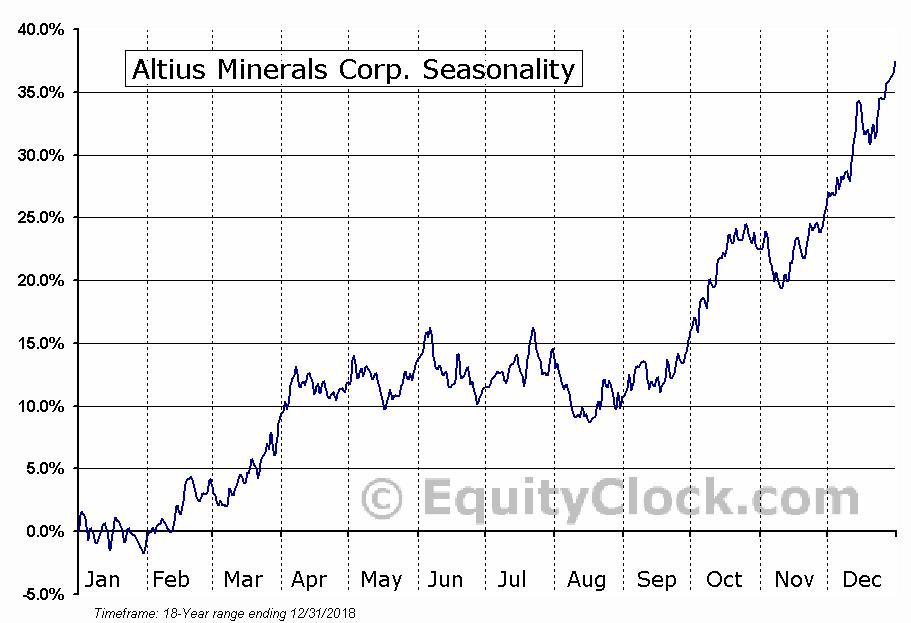 Altius Minerals Corporation (TSE:ALS) Seasonal Chart