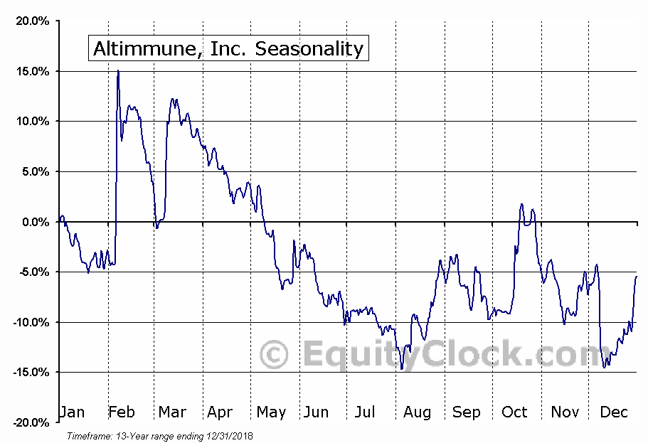 Altimmune, Inc. (NASD:ALT) Seasonal Chart