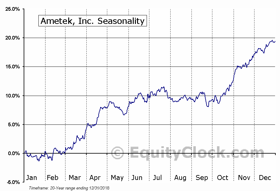 Ametek, Inc. (NYSE:AME) Seasonal Chart