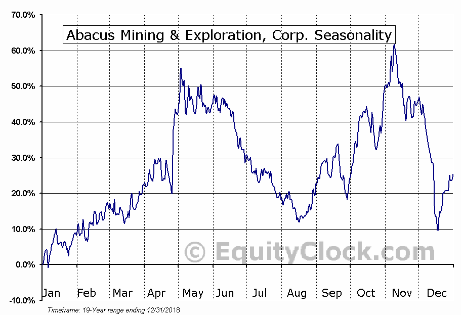 Abacus Mining & Exploration (TSXV:AME) Seasonal Chart