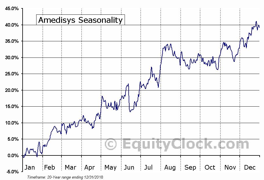 Amedisys (NASD:AMED) Seasonal Chart