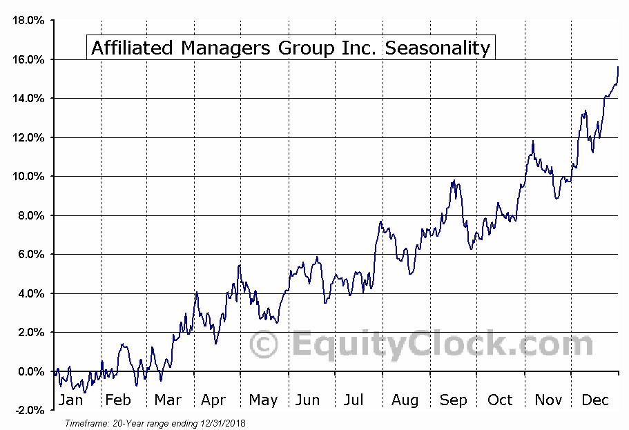 Affiliated Managers Group (NYSE:AMG) Seasonal Chart