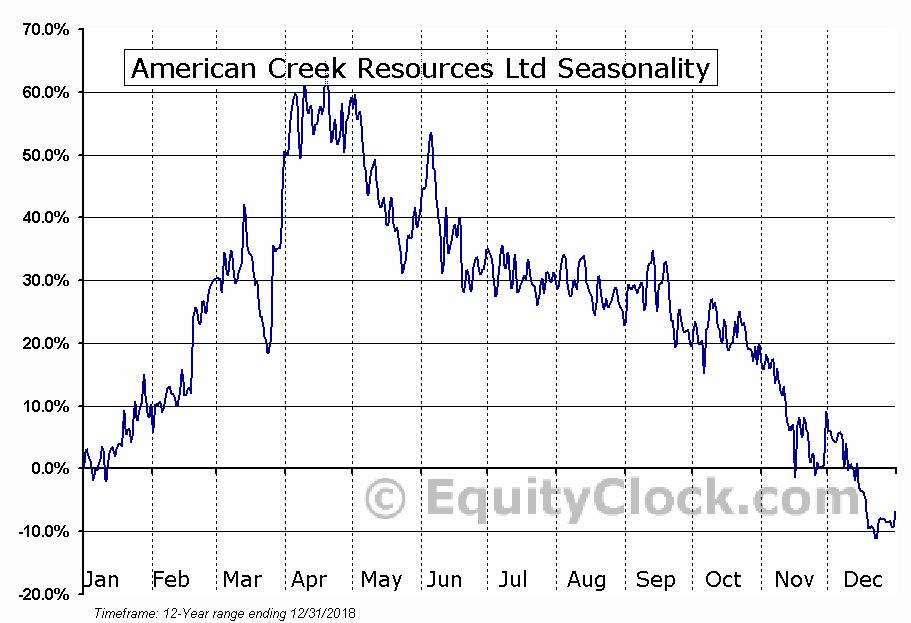 American Creek Resources Ltd (TSXV:AMK) Seasonal Chart