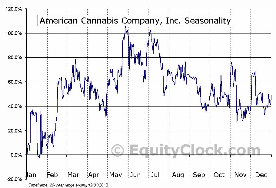American Cannabis Company, Inc. (OTCMKT:AMMJ) Seasonal Chart