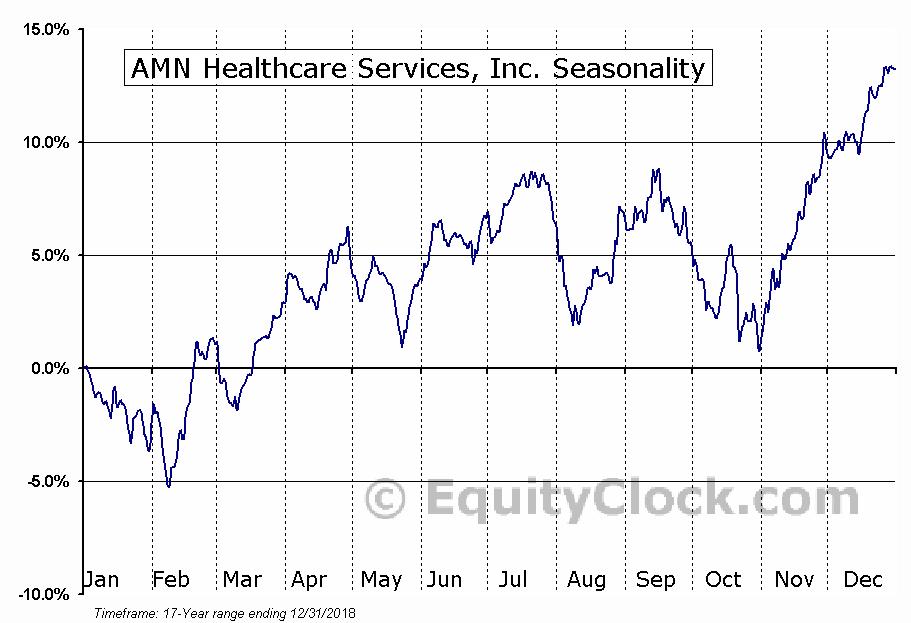 AMN Healthcare Services, Inc. (NYSE:AMN) Seasonal Chart