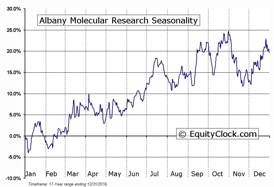 Albany Molecular Research (NASD:AMRI) Seasonal Chart