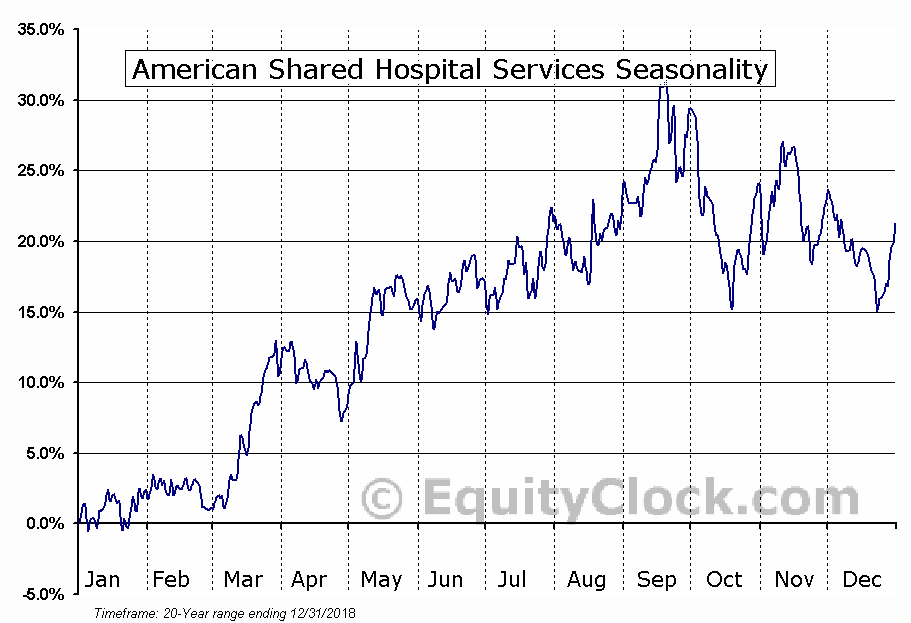 American Shared Hospital Services (AMEX:AMS) Seasonal Chart