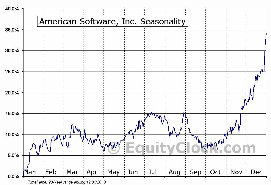 American Software, Inc. (NASD:AMSWA) Seasonal Chart