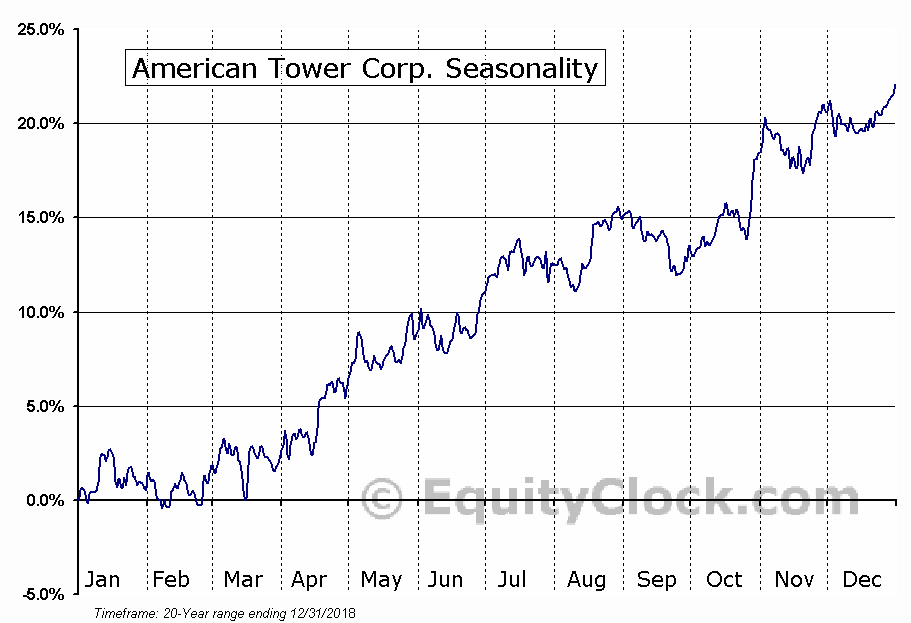American Tower Corporation (NYSE:AMT) Seasonal Chart