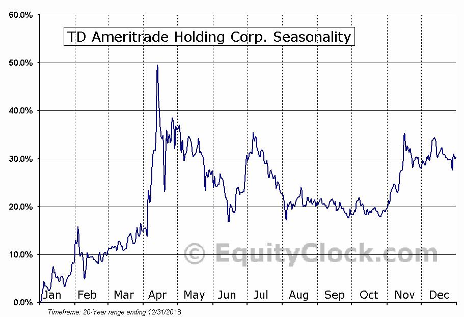 TD Ameritrade Holding Corp. (NASD:AMTD) Seasonal Chart