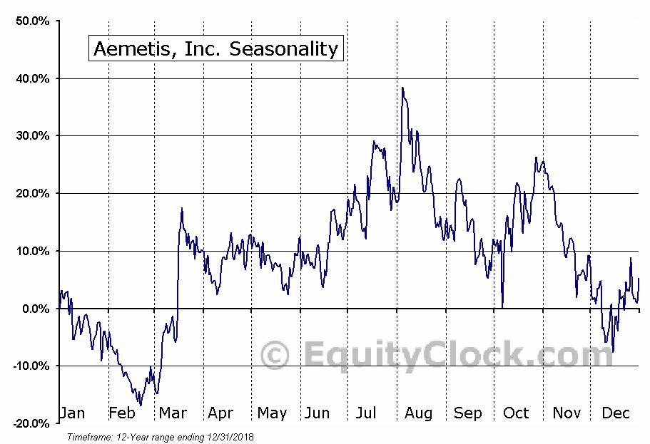 Aemetis, Inc. (NASD:AMTX) Seasonal Chart