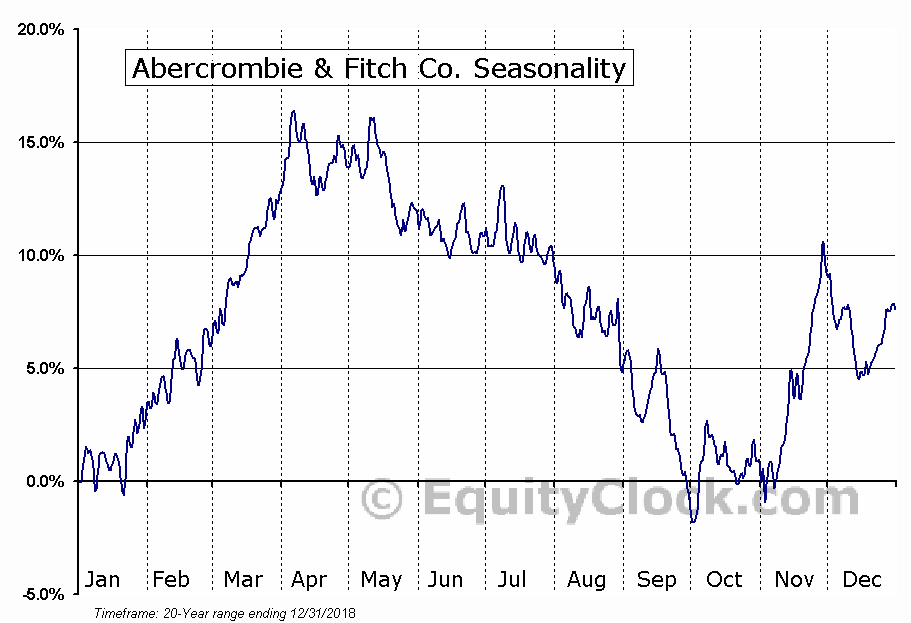 Abercrombie & Fitch Co. (NYSE:ANF) Seasonal Chart