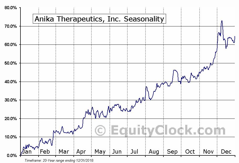 Anika Therapeutics, Inc. (NASD:ANIK) Seasonal Chart
