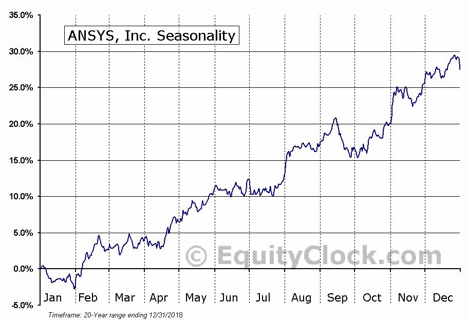 ANSYS, Inc. (NASD:ANSS) Seasonal Chart