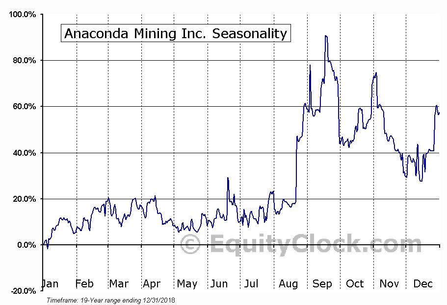 Anaconda Mining (TSE:ANX) Seasonal Chart