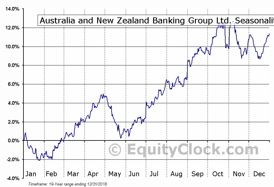 Australia and New Zealand Banking (OTCMKT:ANZBY) Seasonal Chart