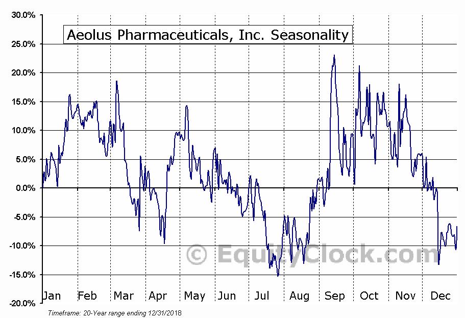 Aeolus Pharmaceuticals, Inc. (OTCMKT:AOLS) Seasonal Chart
