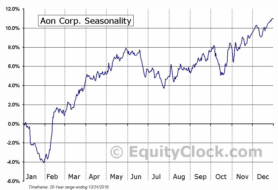 Aon Corp. (NYSE:AON) Seasonal Chart