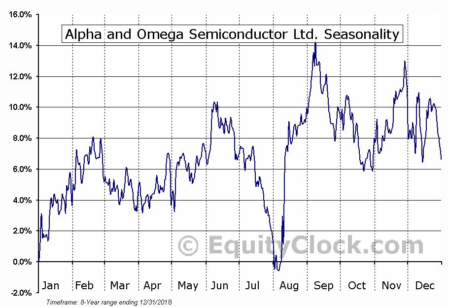 Alpha and Omega Semiconductor Ltd. (NASD:AOSL) Seasonal Chart