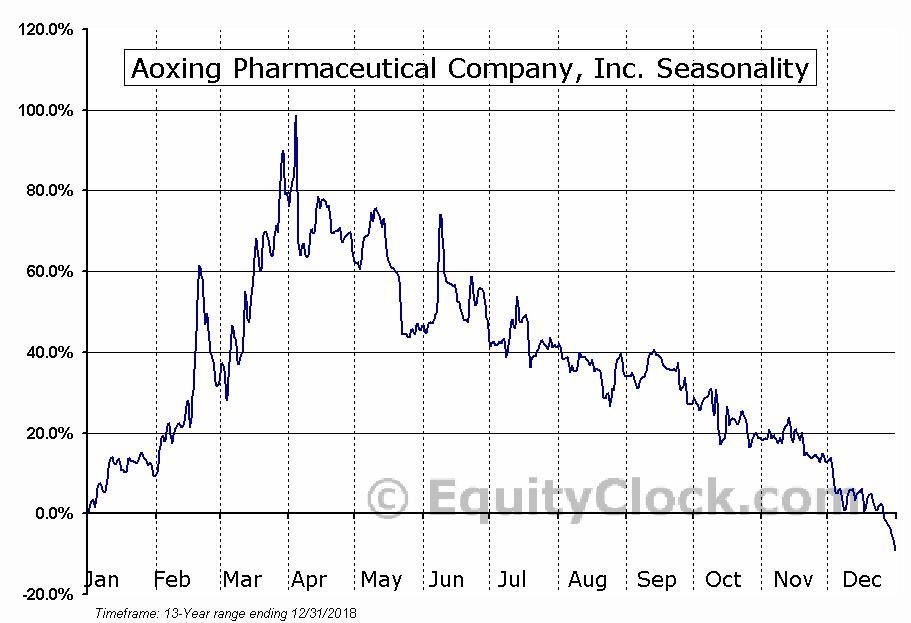Aoxing Pharmaceutical Company, Inc. (OTCMKT:AOXG) Seasonal Chart
