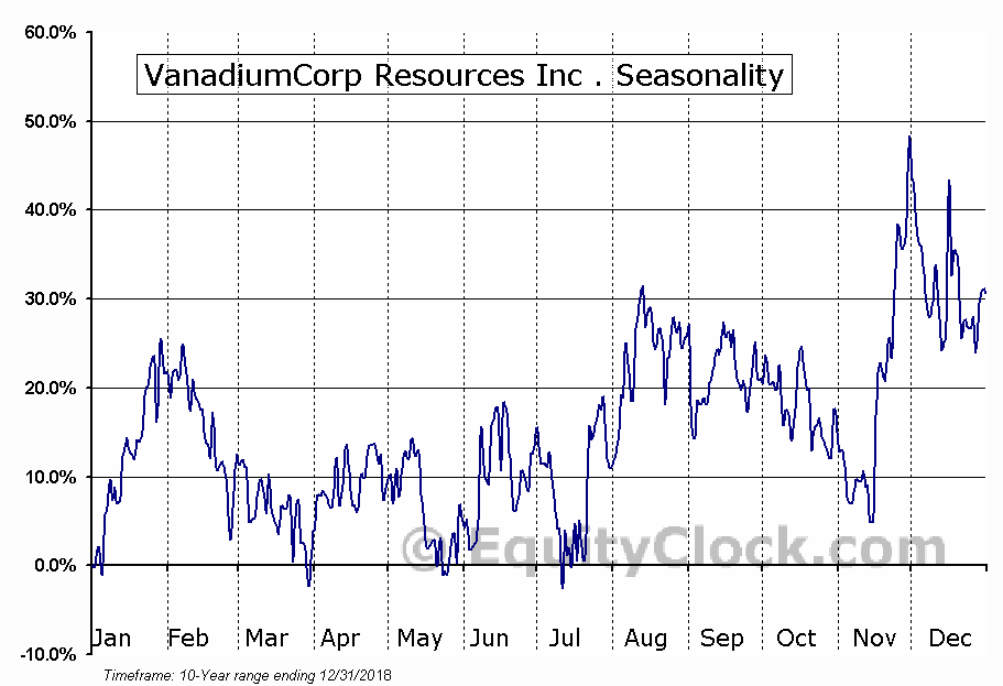 VanadiumCorp Resources Inc . (OTCMKT:APAFF) Seasonal Chart