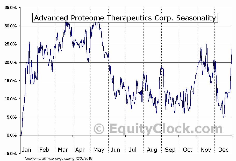 Advanced Proteome Therapeutics (TSXV:APC) Seasonal Chart