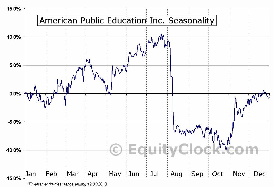 American Public Education Inc. (NASD:APEI) Seasonal Chart