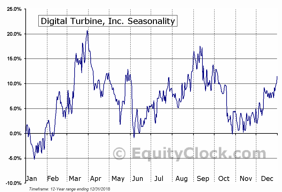 Digital Turbine, Inc. (NASD:APPS) Seasonal Chart