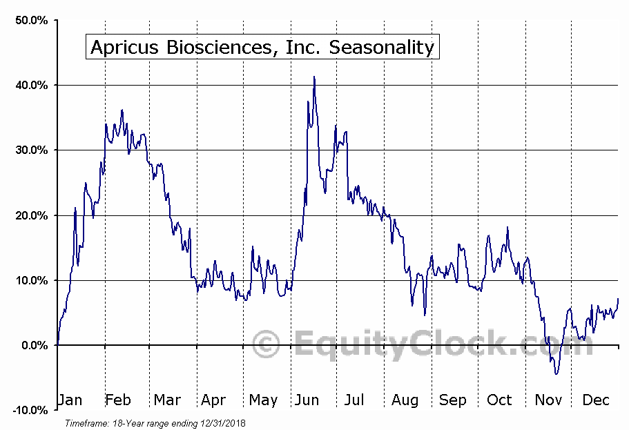 Apricus Biosciences, Inc. (NASD:APRI) Seasonal Chart