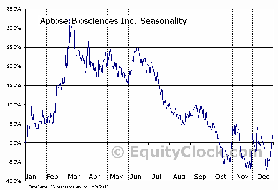 Aptose Biosciences (TSE:APS) Seasonal Chart
